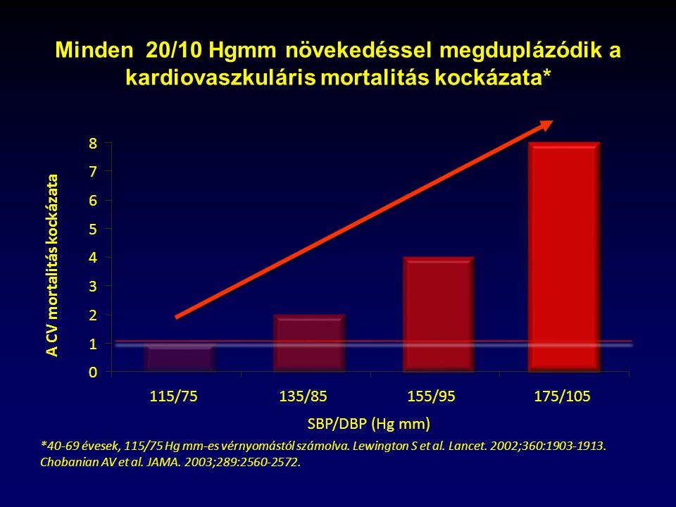 megváltozott viselkedés - Viselkedés magas vérnyomásban