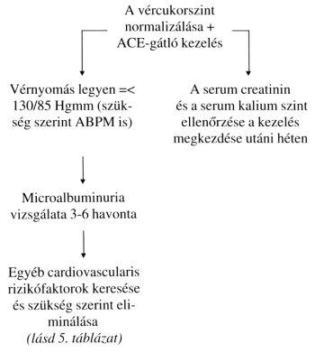 magas vérnyomás elleni gyógyszerek diabetes mellitusban 2